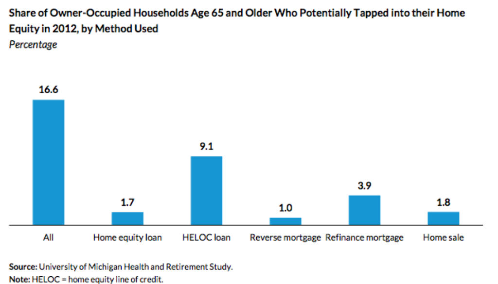 Source: University of Michigan Health and Retirement Study